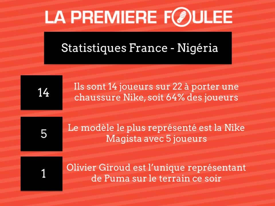 statistique-france-nigeria