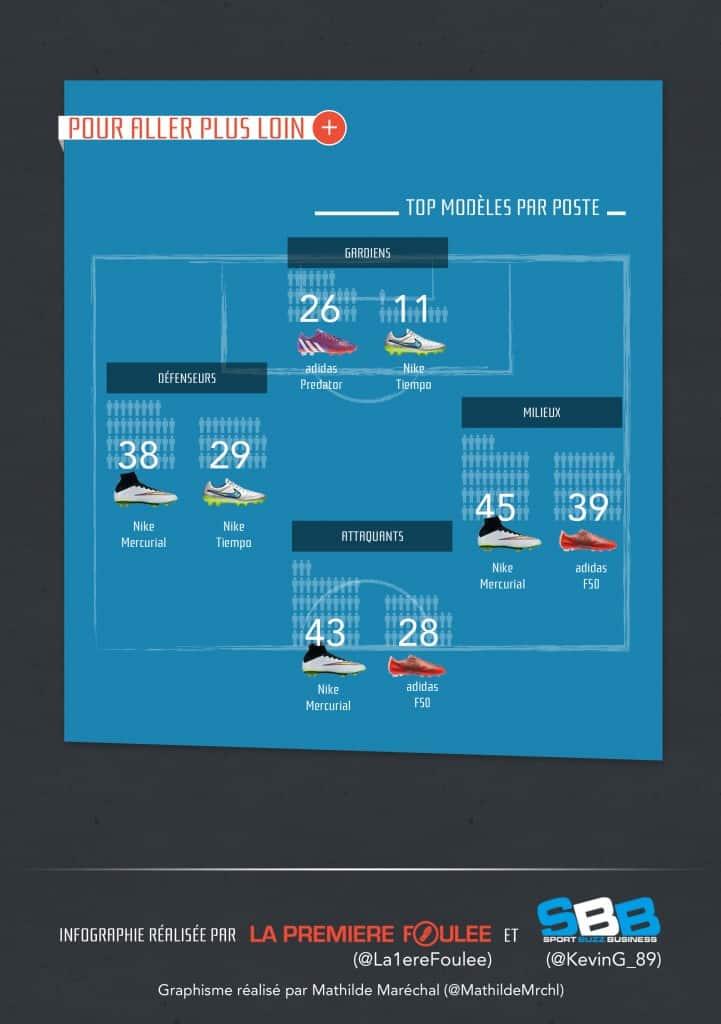 infographie-ligue-1-chaussures-de-foot-2