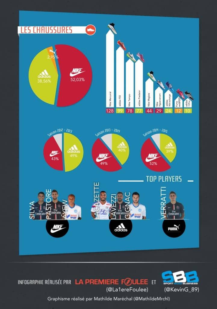infographie-ligue-1-chaussures-de-foot