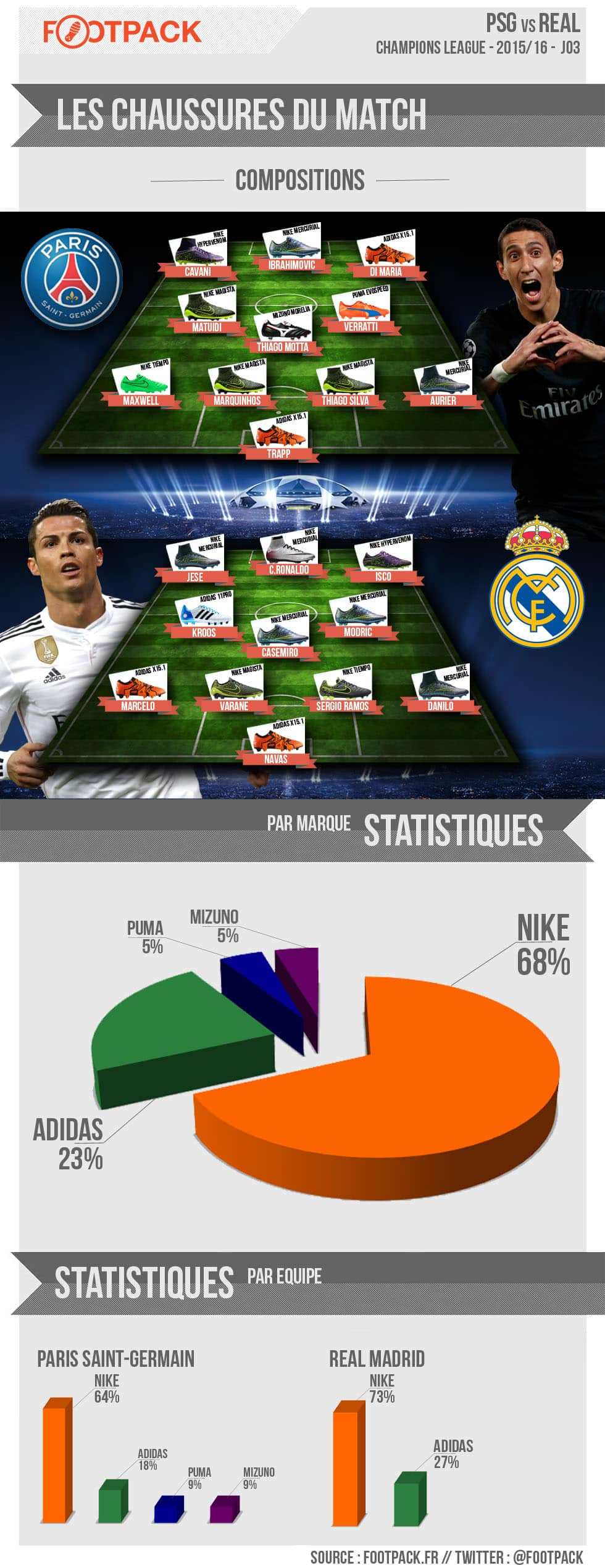 infographie-chaussure-football-psg-real-madrid-ligue-des-champions