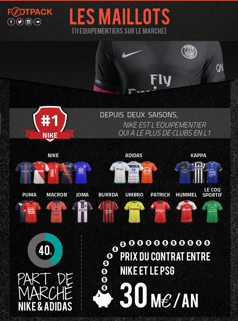 infographie des quipementiers de la ligue 1 nike adidas dominent. Black Bedroom Furniture Sets. Home Design Ideas