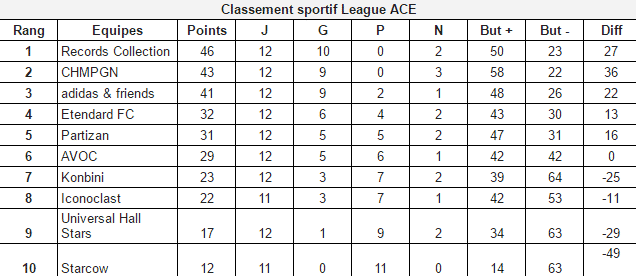 Classement-UndergroundFC-LigueAce-Session-4