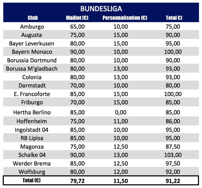 prix-des-maillots-bundesliga-2016-2017-copie