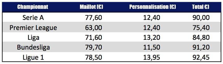 prix-des-maillots-par-championnat-2016-2017
