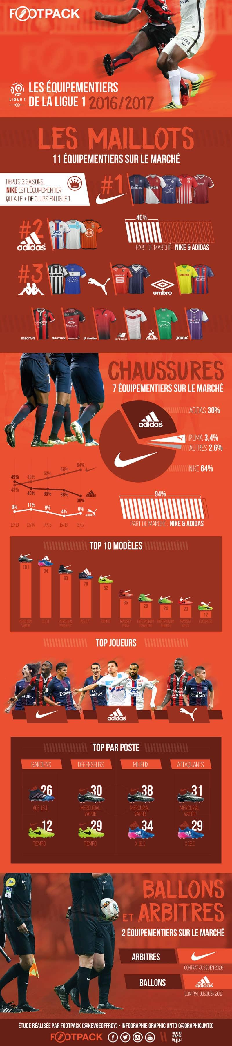Footpack-InfographieL1-FR