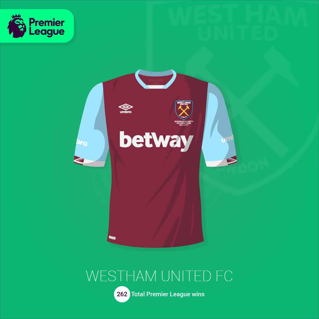 maillot-football-illustration-martyn-aston-West-Ham