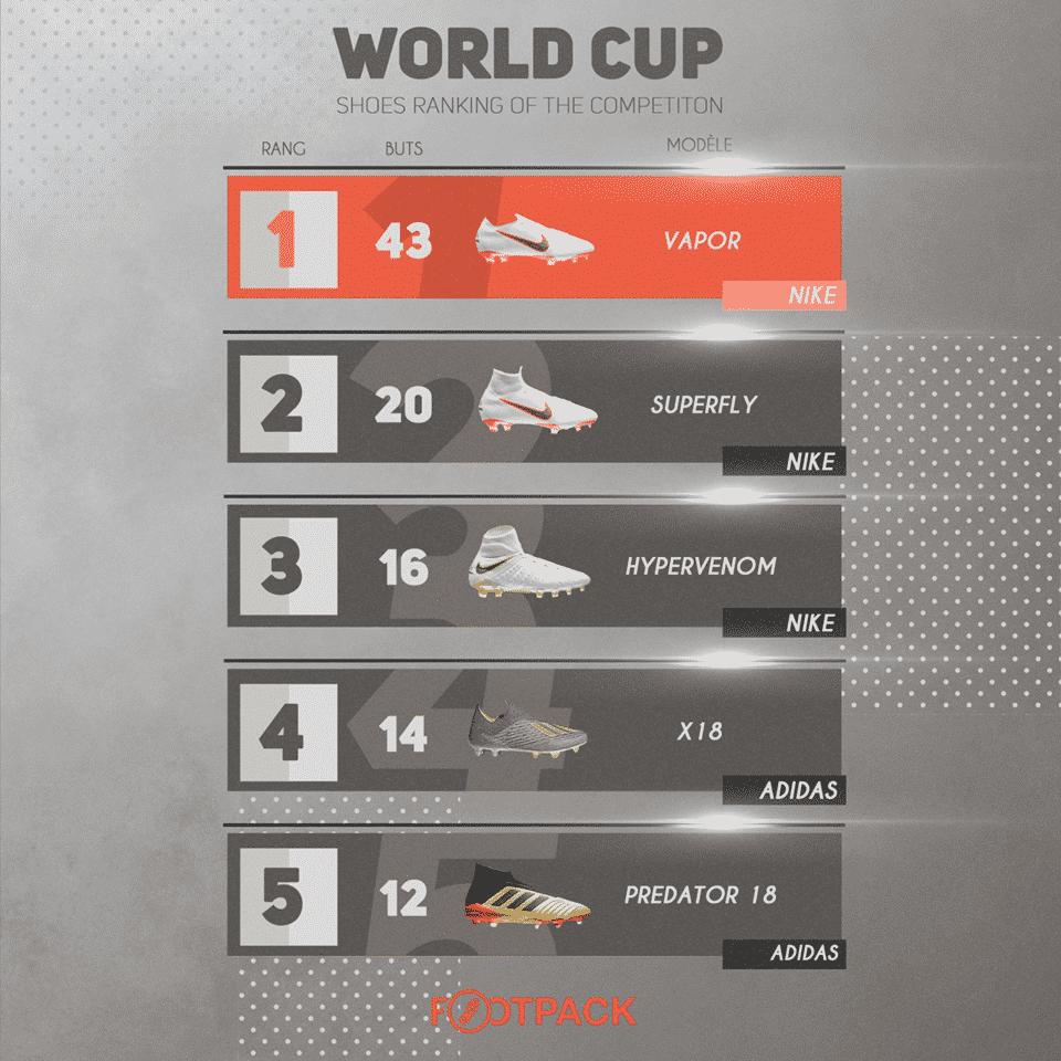 Coupe du monde 2018 le classement des buteurs par chaussures - Classement buteur coupe de france ...