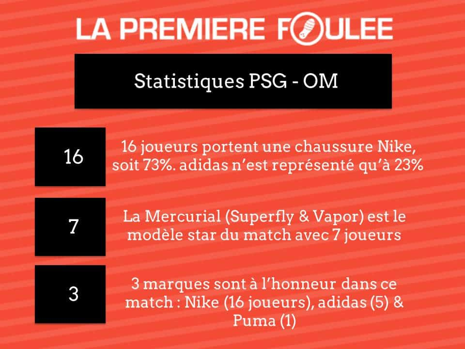 statistiques-psg-OM-chaussures