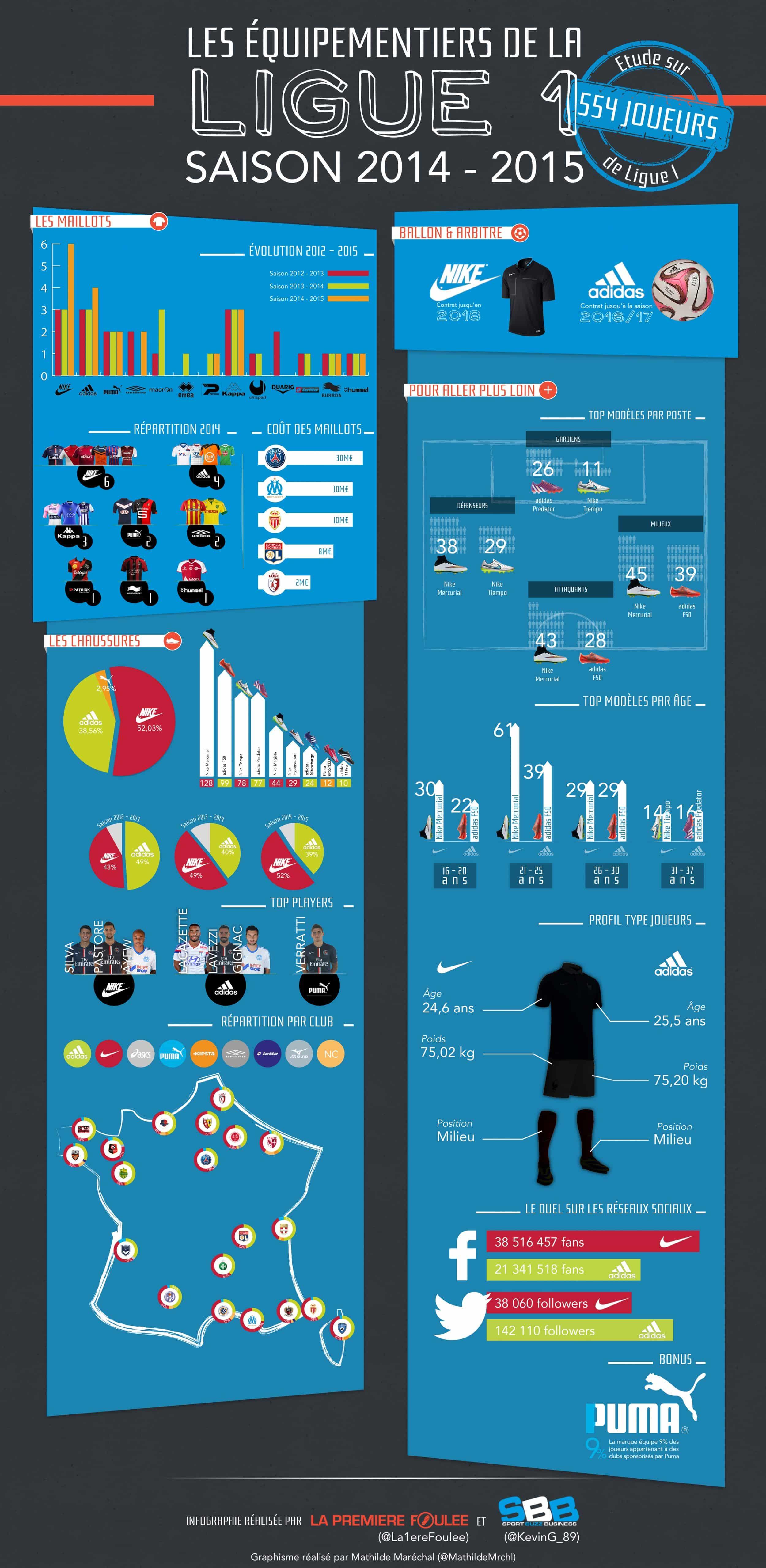 Infographie Les équipementiers de la L1 2014-2015
