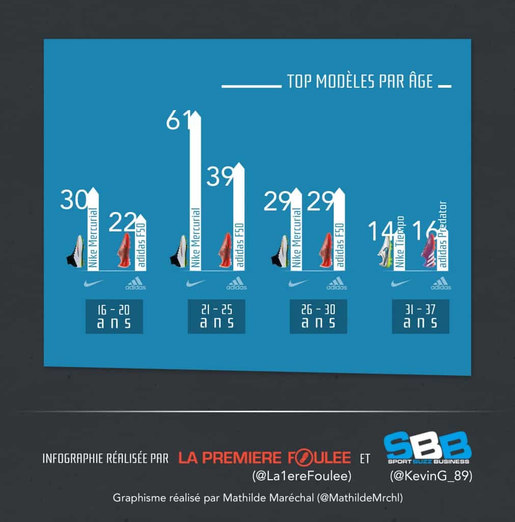 infographie-ligue-1-chaussures-de-foot-3
