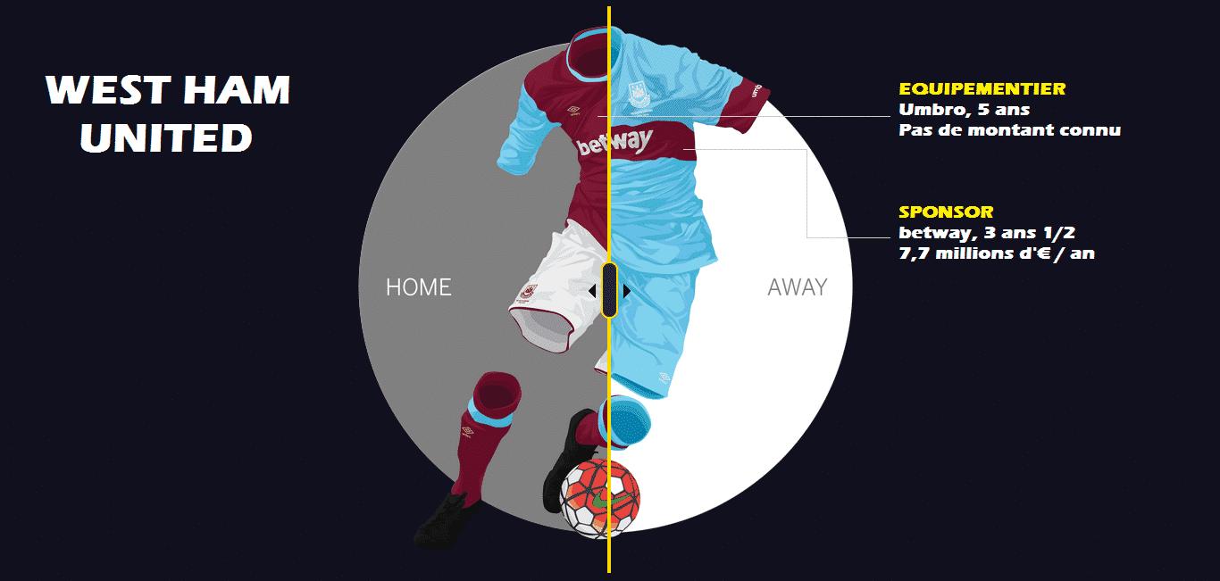 Contrat d'équipementier, contrat de sponsoring. Les maillots des clubs anglais rapportent gros, très gros et sont une source de revenus non négligeable.
