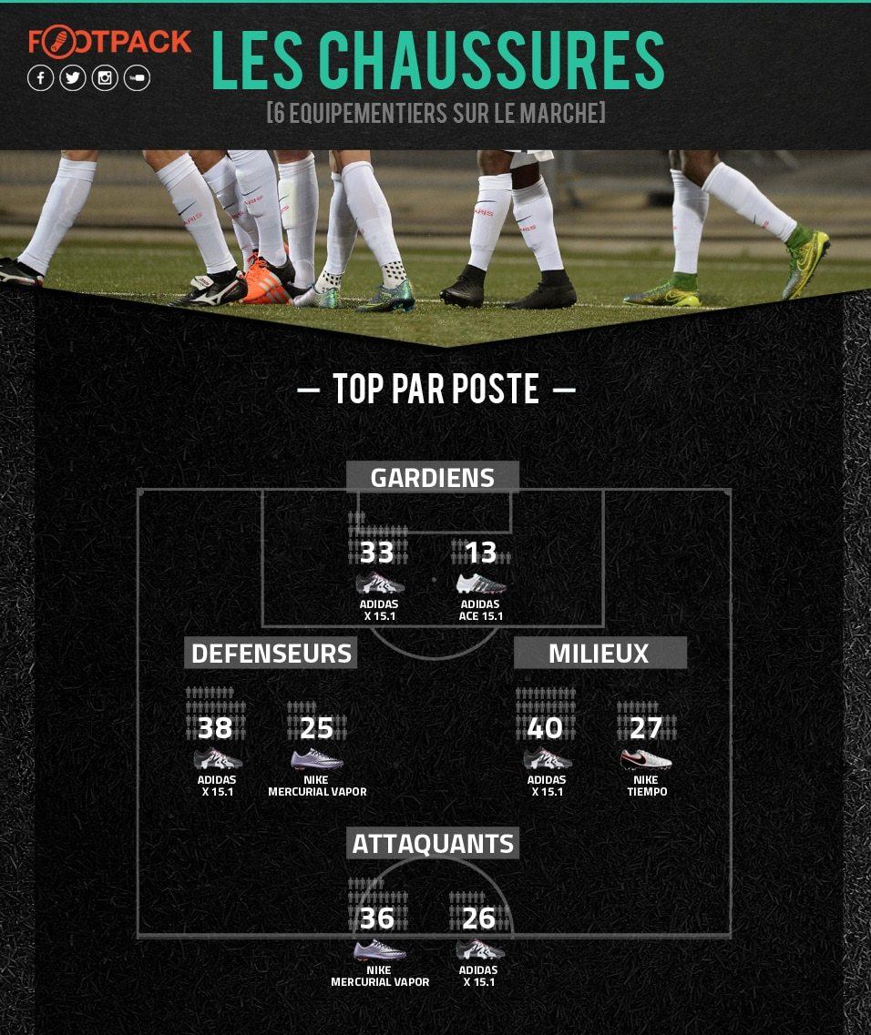 Infographie Les Chaussures 4