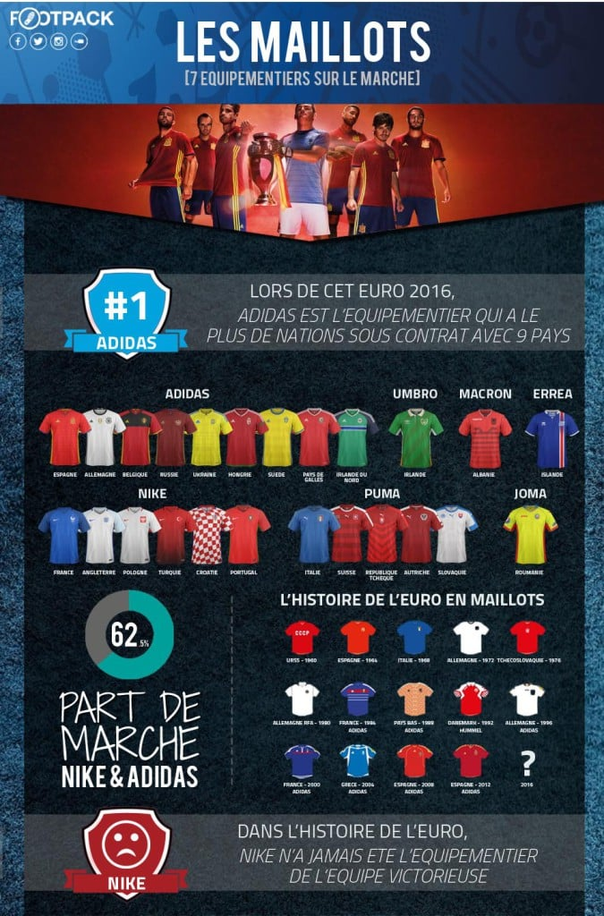 Infographie FootPack - Euro 2016 - Maillots