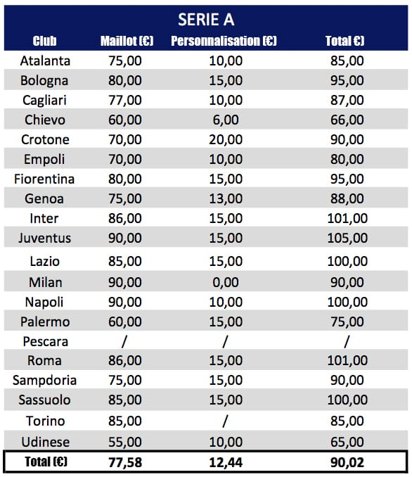 prix-des-maillots-seriea-2016-2017-copie