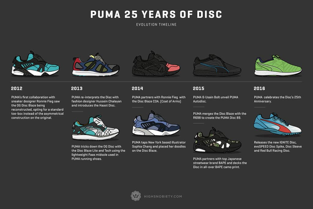 puma-disc-history-evolution