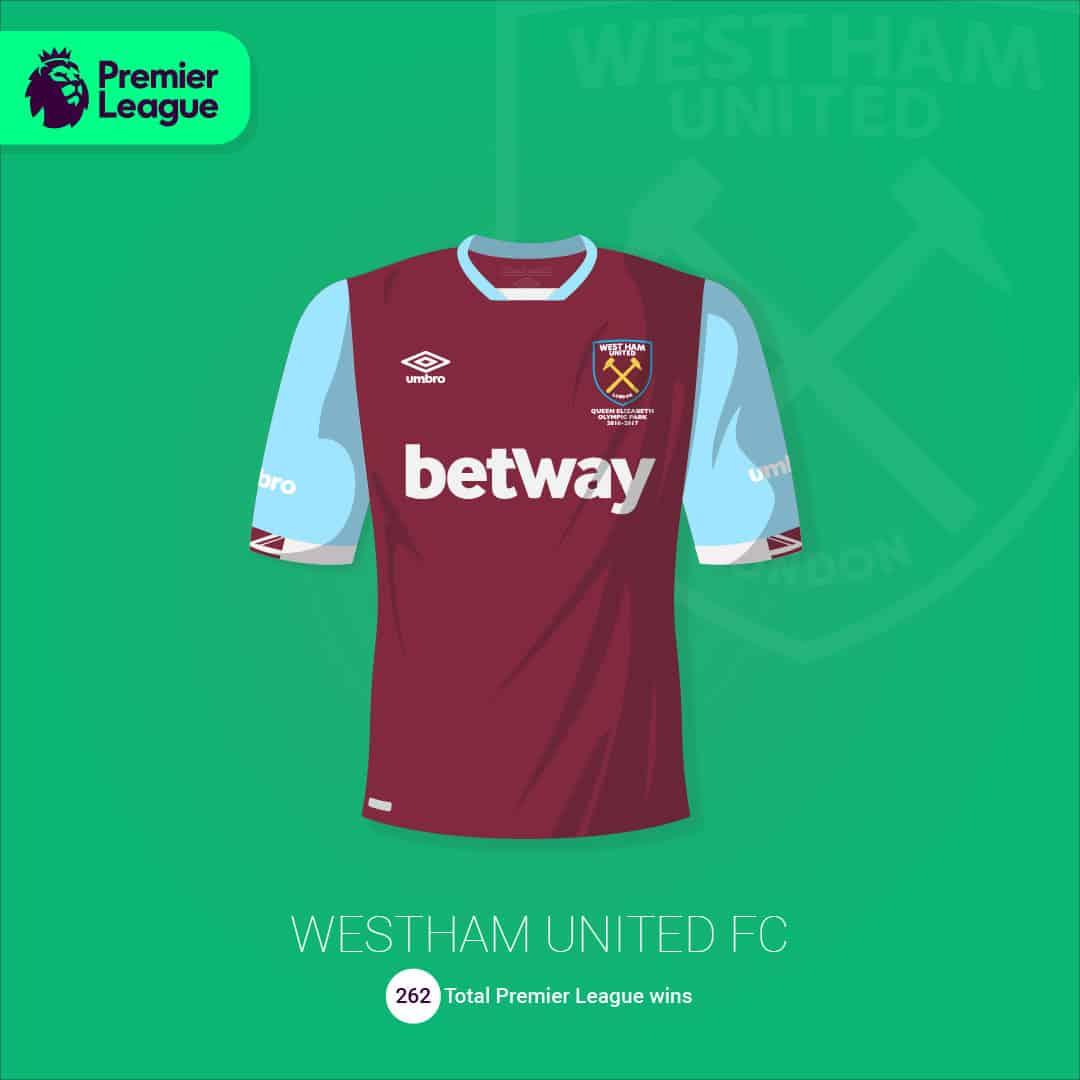 maillot-football-illustration-martyn-aston-West-Ham