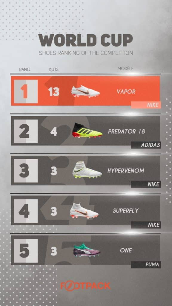 footpack-infographie-ranking