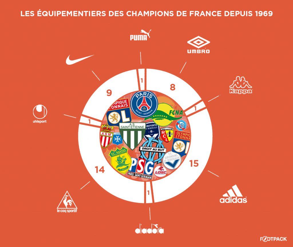 titre-champion-de-france-football-equipementier-depuis-1969