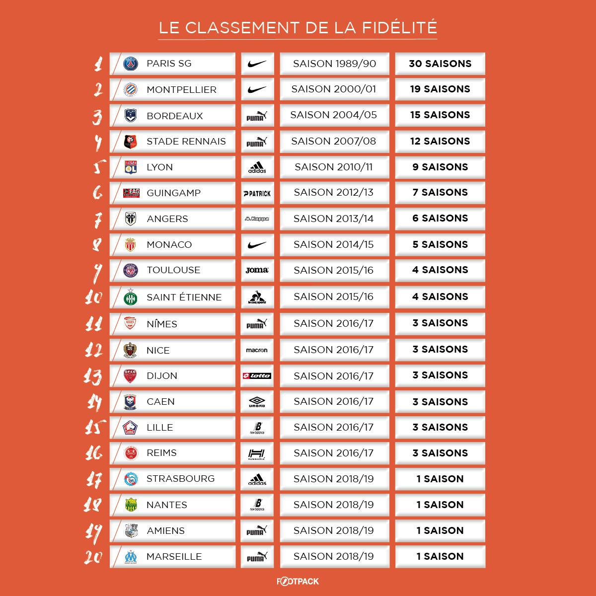 Le Classement 2019 De La Fidelite Clubs Equipementiers En Ligue 1