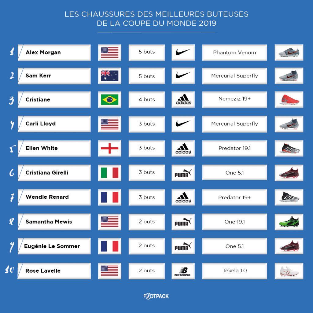 classement-chaussures-des-buteuses-coupe-du-monde-feminine-2019-footpack