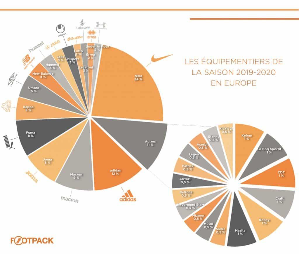 infographie-footpack-equipementier-europe-2019-2020
