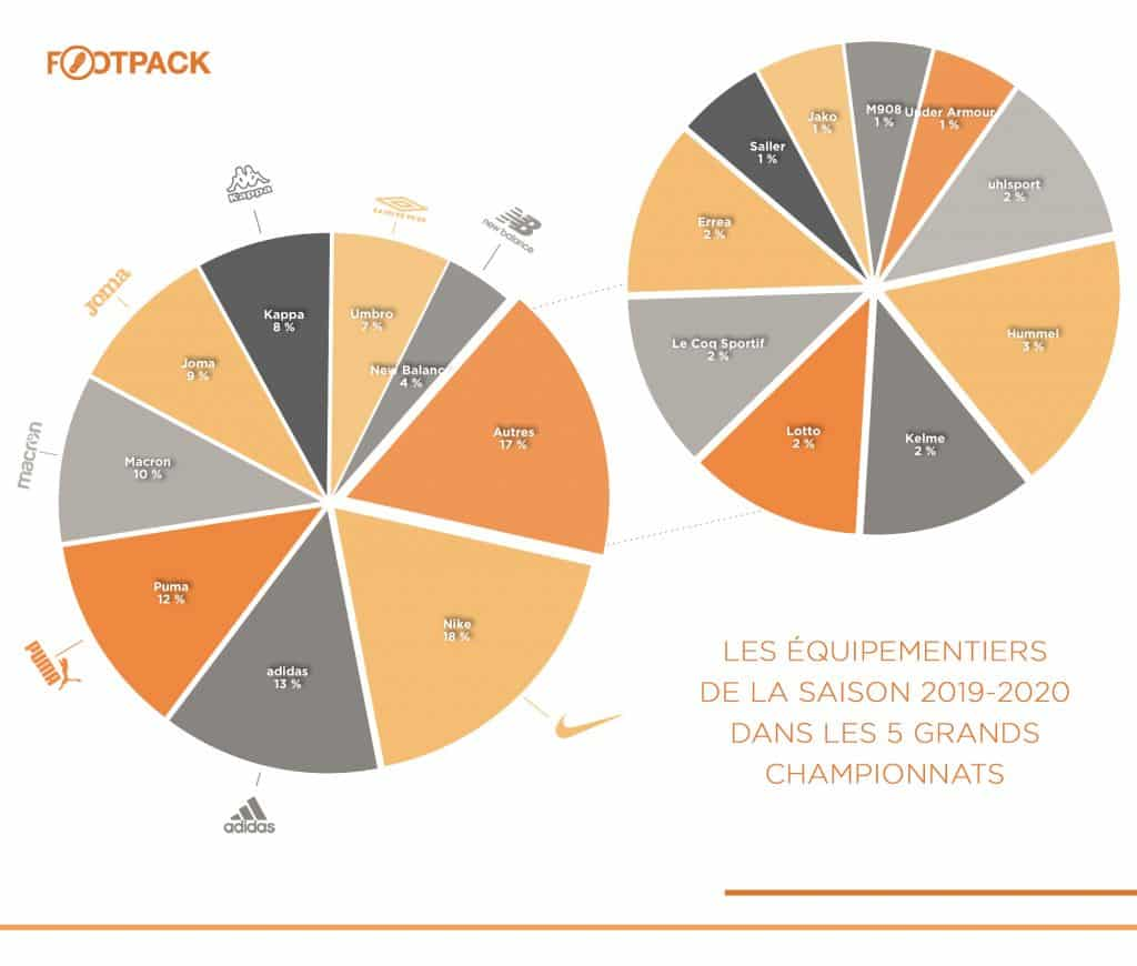 infographie-footpack-equipementier-europe-Top-5-2019-2020