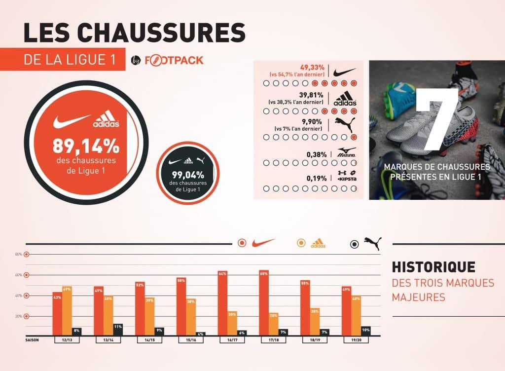 infographie-les-equipements-de-la-ligue-1-2019-2020-footpack-chaussures