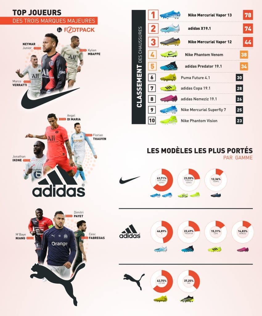 infographie-les-equipements-de-la-ligue-1-2019-2020-footpack-classement-chaussure