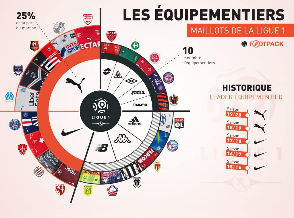 infographie-les-equipements-de-la-ligue-1-2019-2020-footpack-maillot
