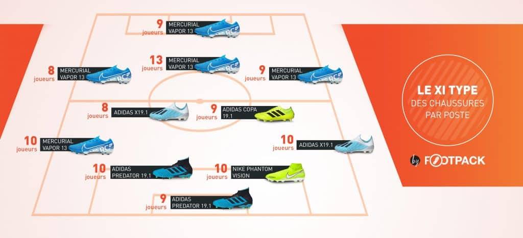 infographie-les-equipements-de-la-ligue-1-2019-2020-footpack-onze-type-chaussure
