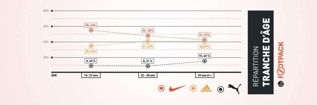 infographie-les-equipements-de-la-ligue-1-2019-2020-footpack-tranche-age