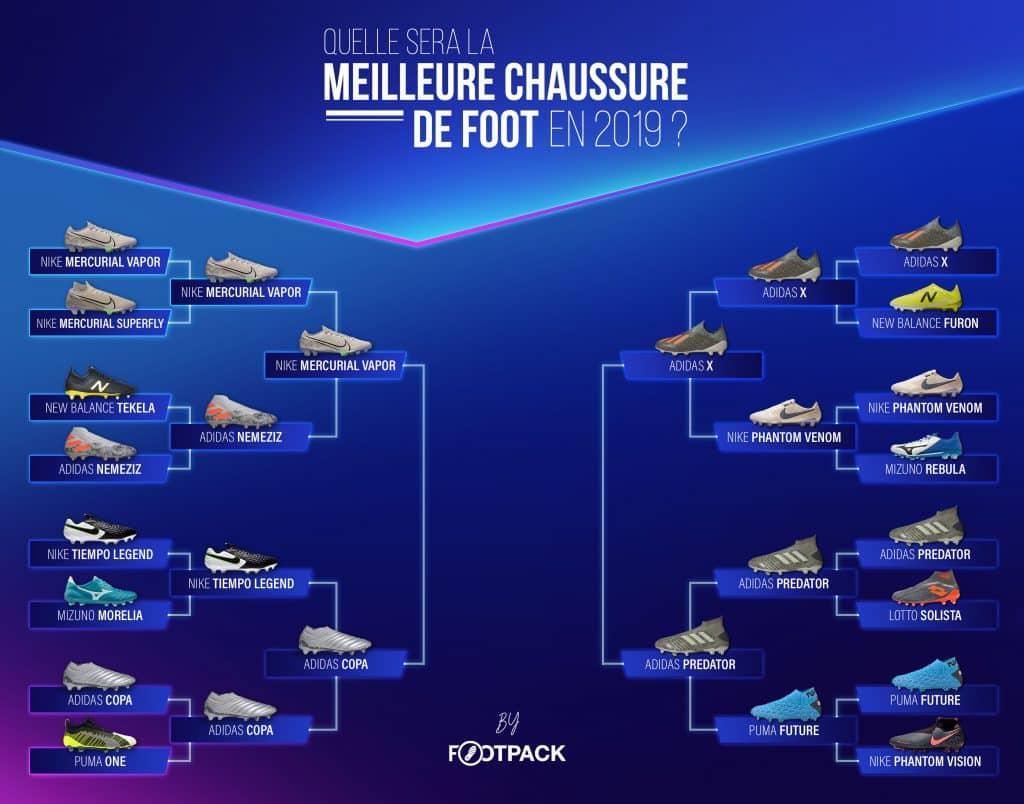 quelle-est-la-meilleure-chaussure-de-2019-footpack-demi-finale