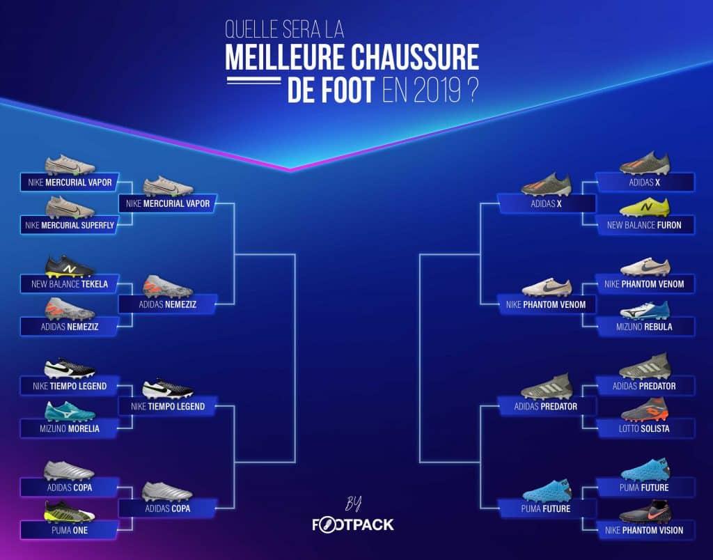 quelle-est-la-meilleure-chaussure-de-2019-footpack-quart-de-finale
