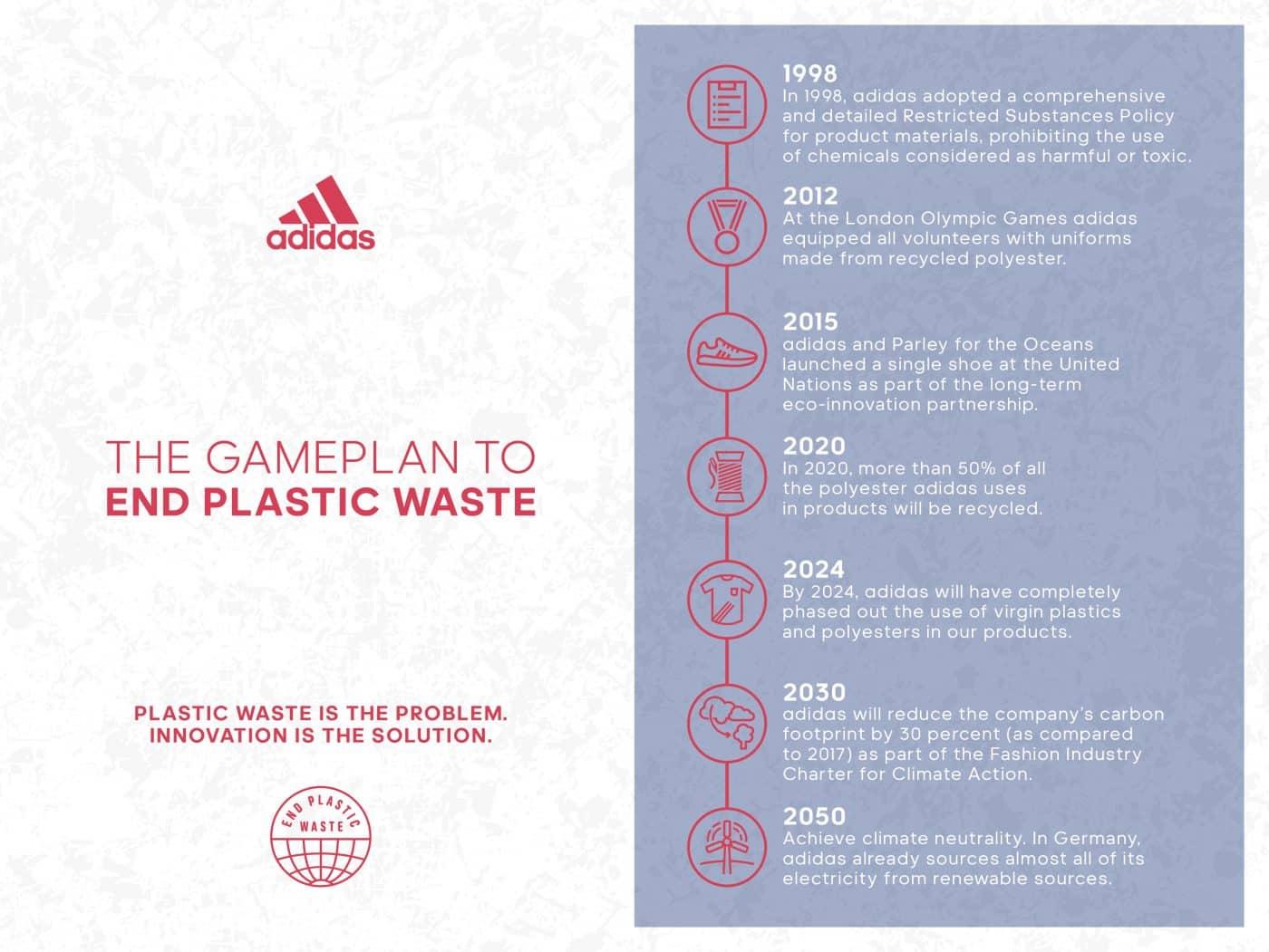 Calendrier écologie adidas