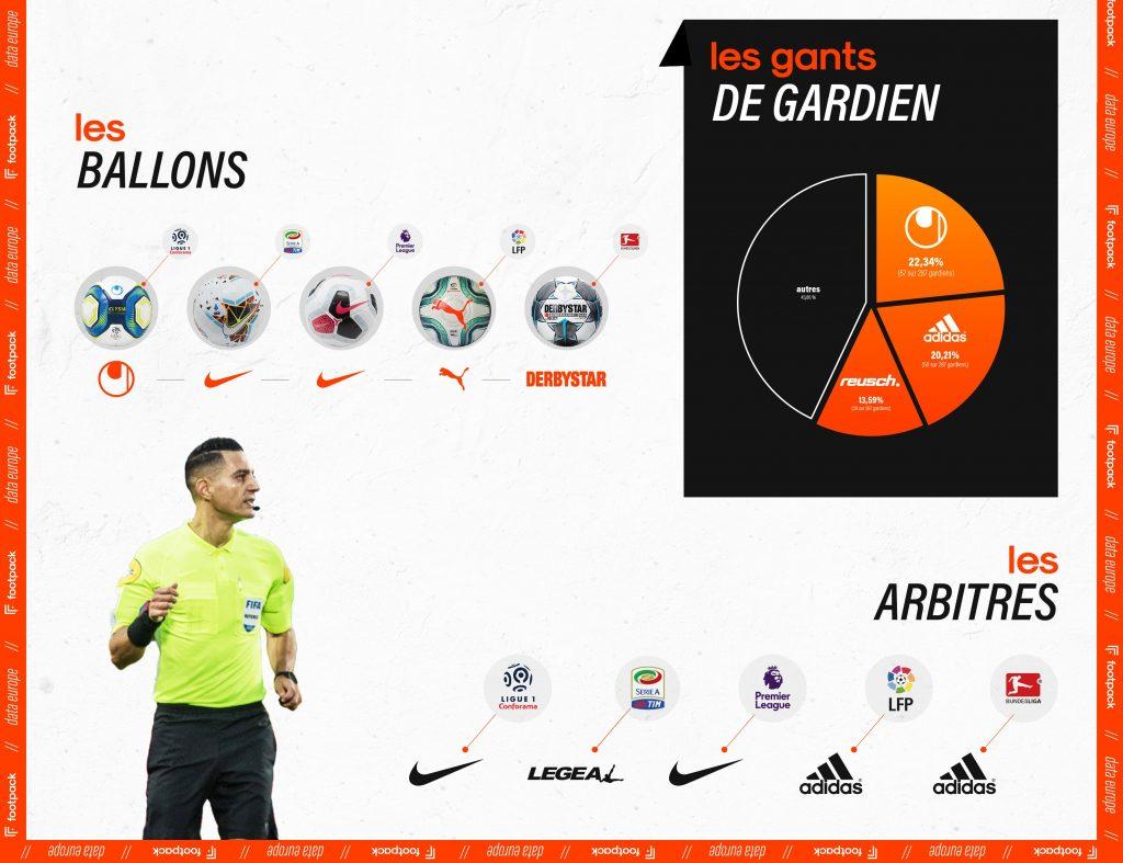 Infographie-footpack-europe-ballons-gants-arbitres