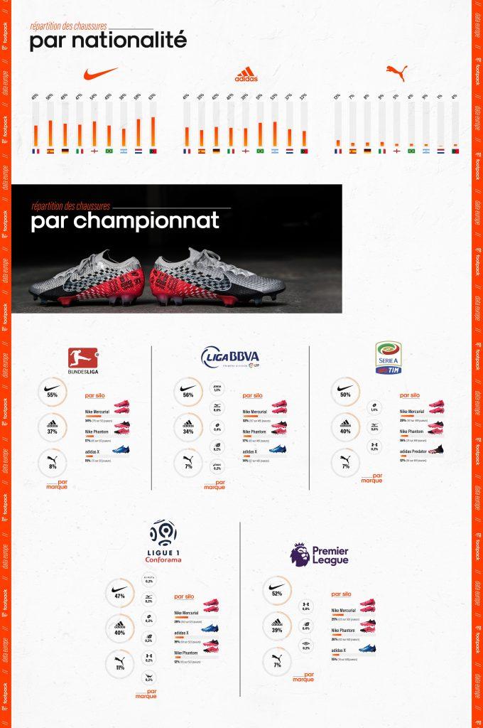 Infographie-footpack-europe-championnat