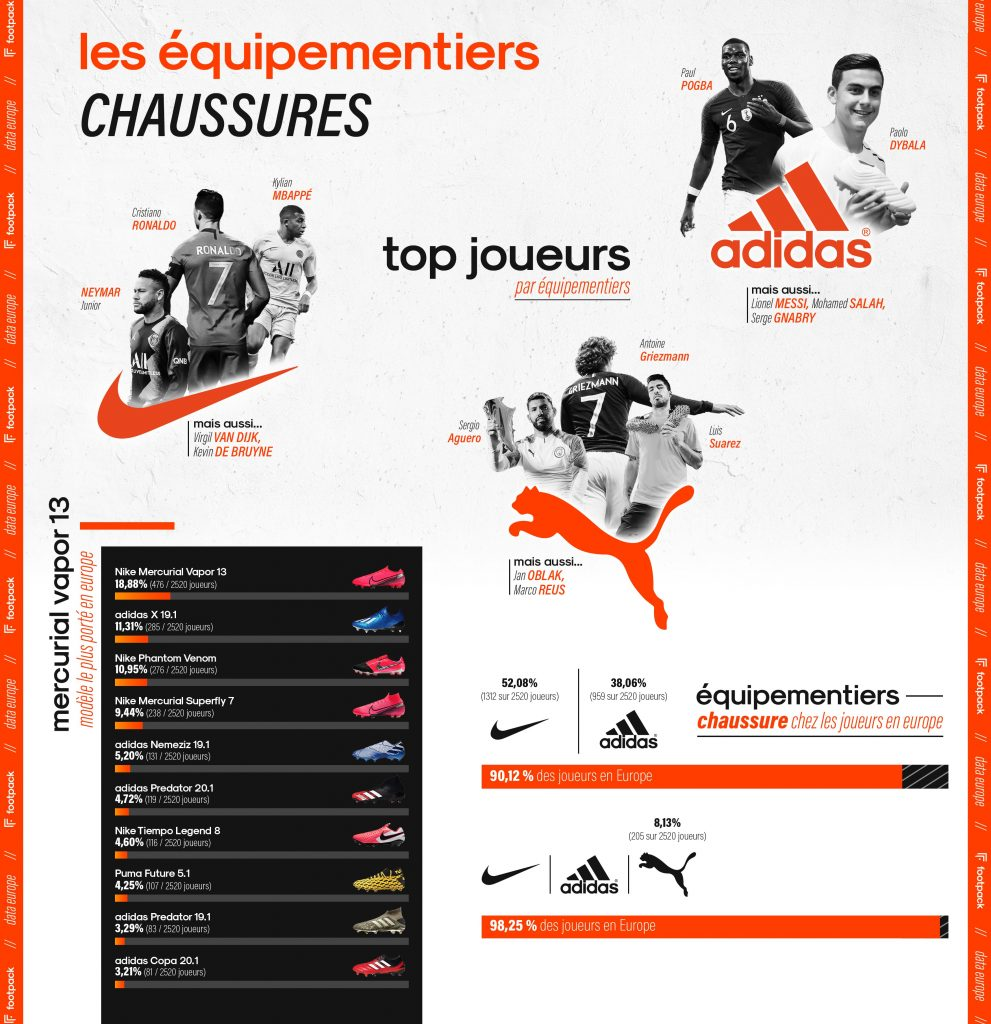 Infographie-footpack-europe-chaussures