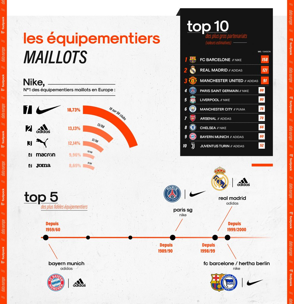 Infographie-footpack-europe-maillot