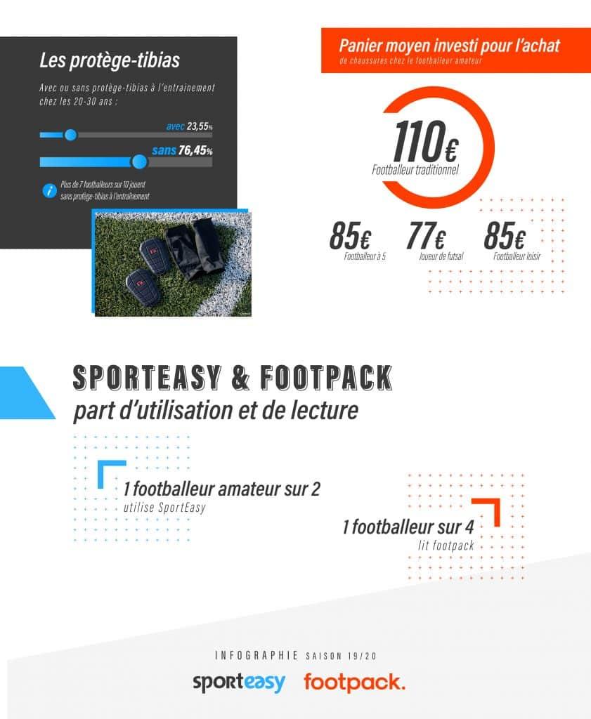 infographie-football-metrics-footpack-sporteasy-7