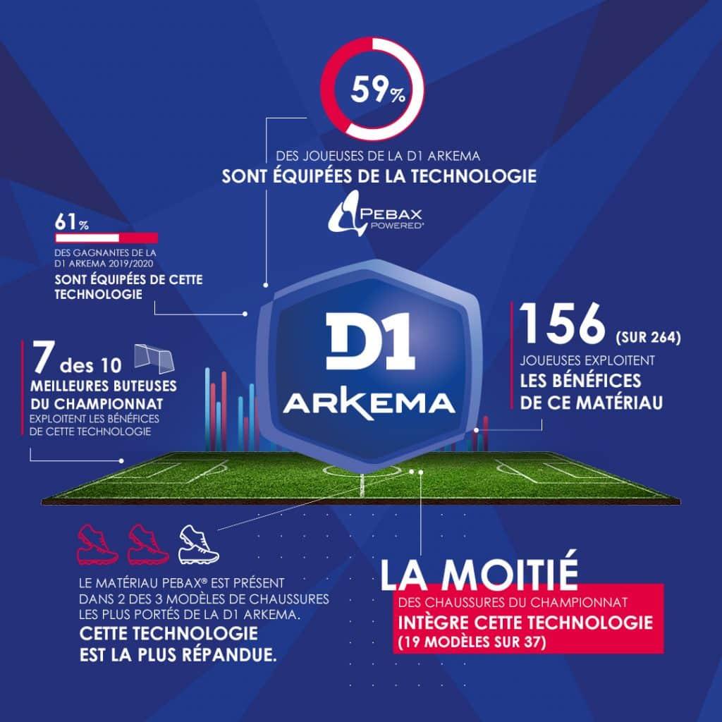 infographie-D1-arkema-footpack