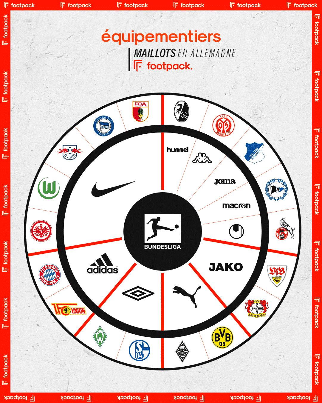 equipementier-bundesliga-2020-2021-footpack
