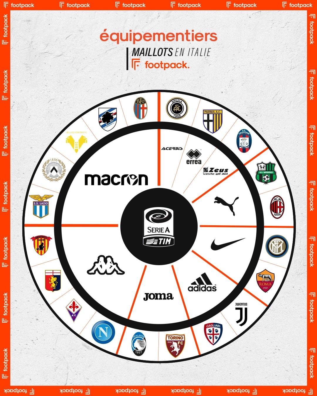 infographie-equipementier-serie-a-TIM-2020-2021-footapck