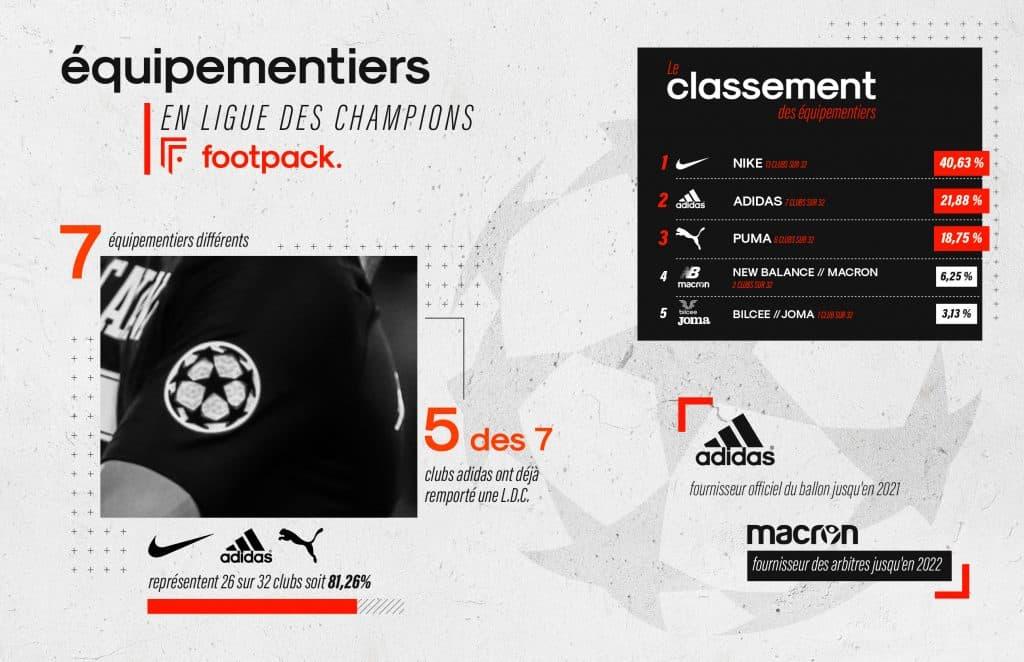 equipementier-ligue-des-champions-2020-2021-footpack-infographie