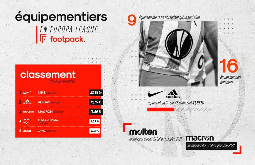 equipementiers-Europa-league-2020-2021-footpack-1