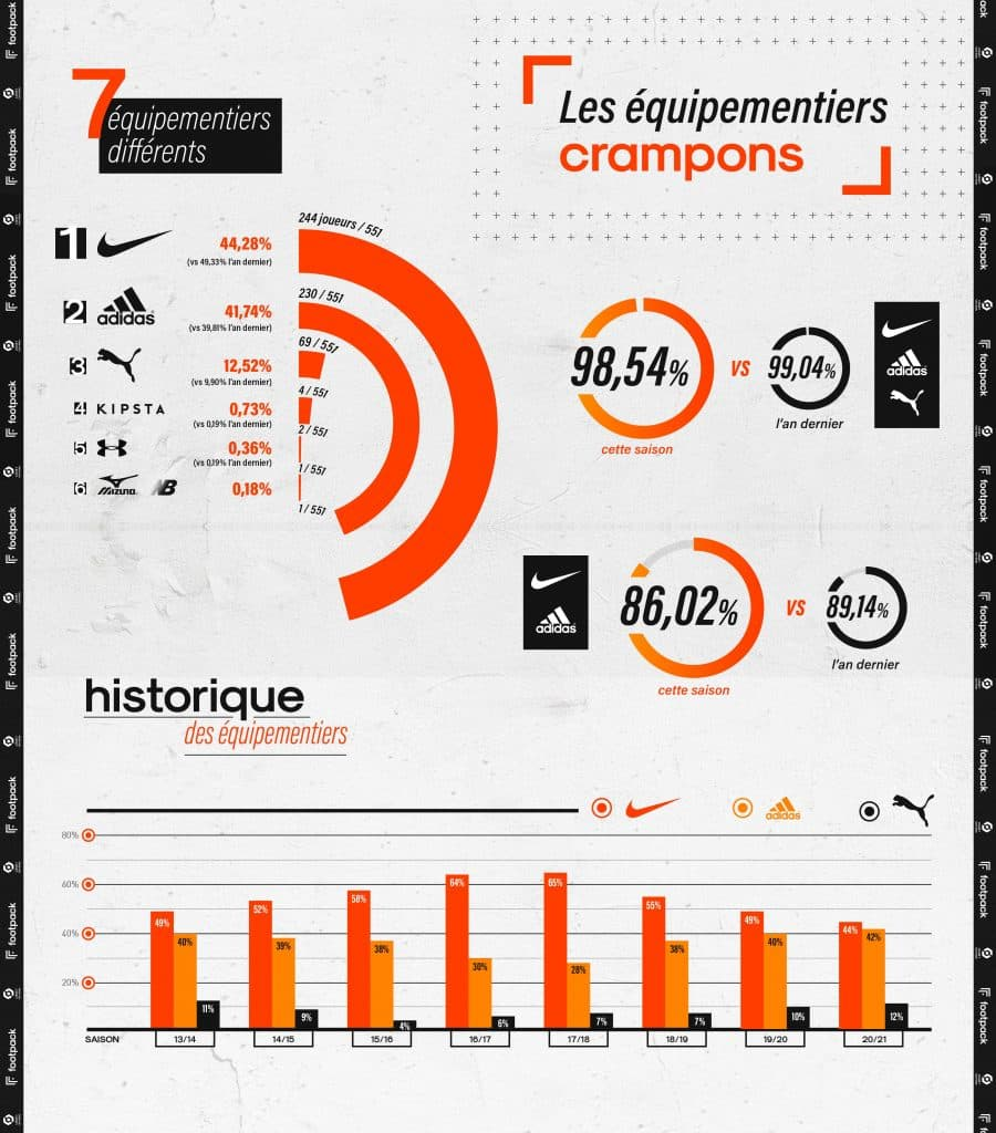 infographie-equipements-ligue-1-2020-2021-footpack-1