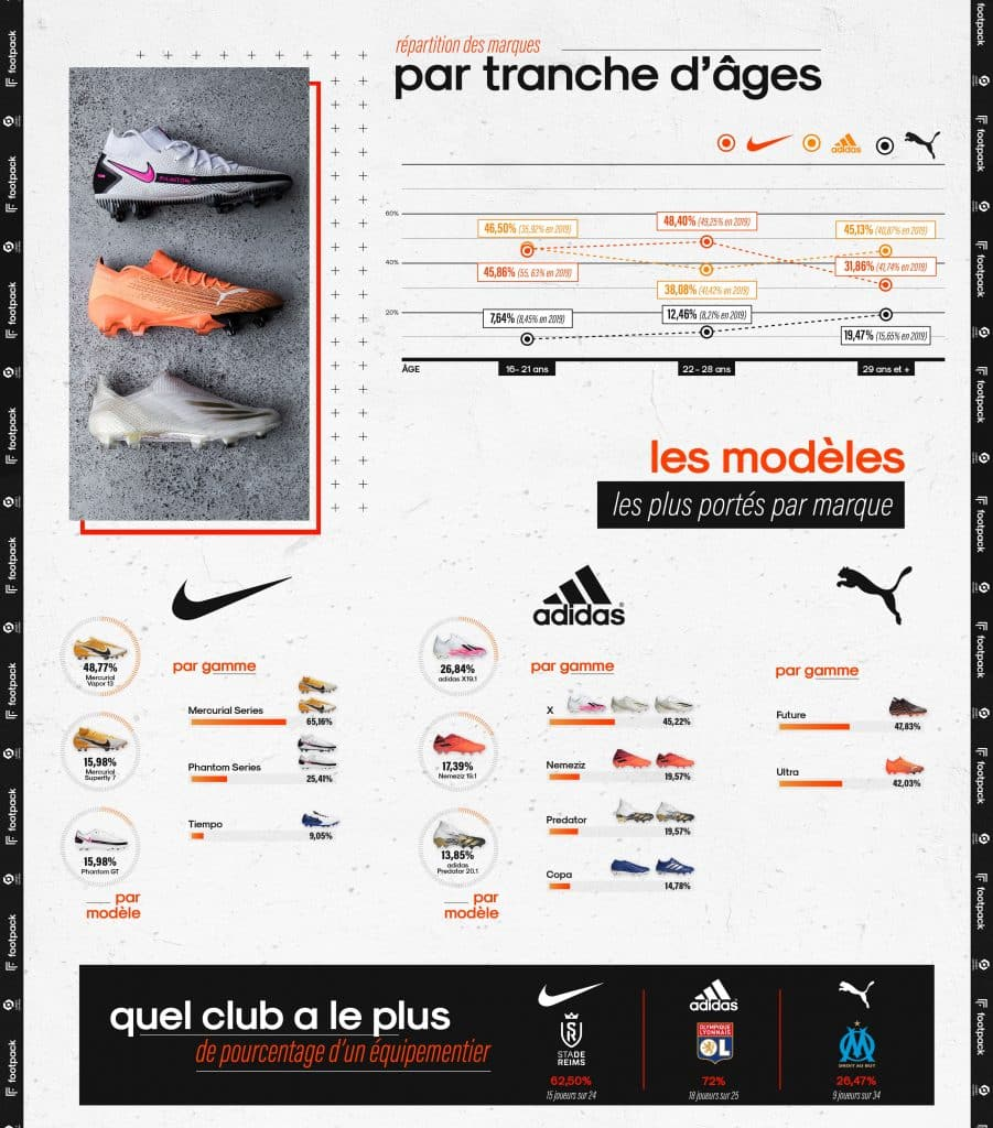 infographie-equipements-ligue-1-2020-2021-footpack-3