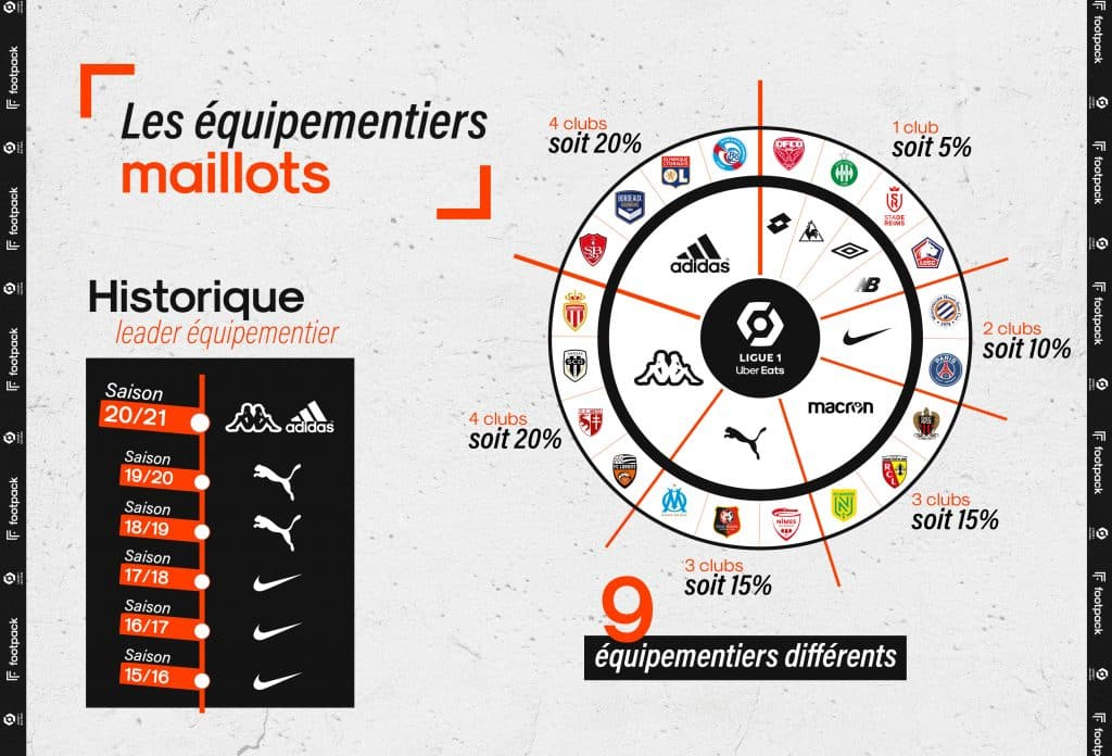 infographie-ligue-1-2020-2021-footpack-BD-2