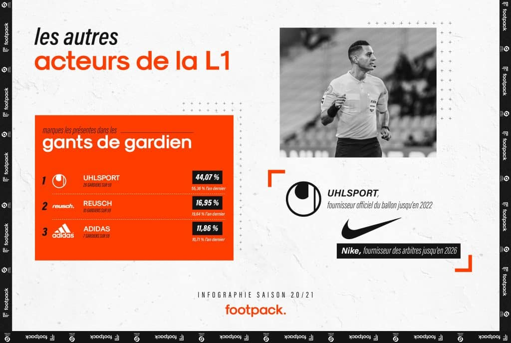 infographie-ligue-1-2020-2021-footpack-BD-6