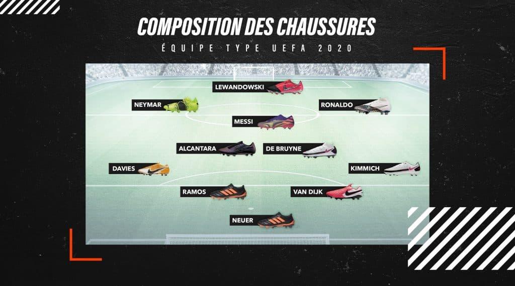 compo-equipe-type-uefa-2020
