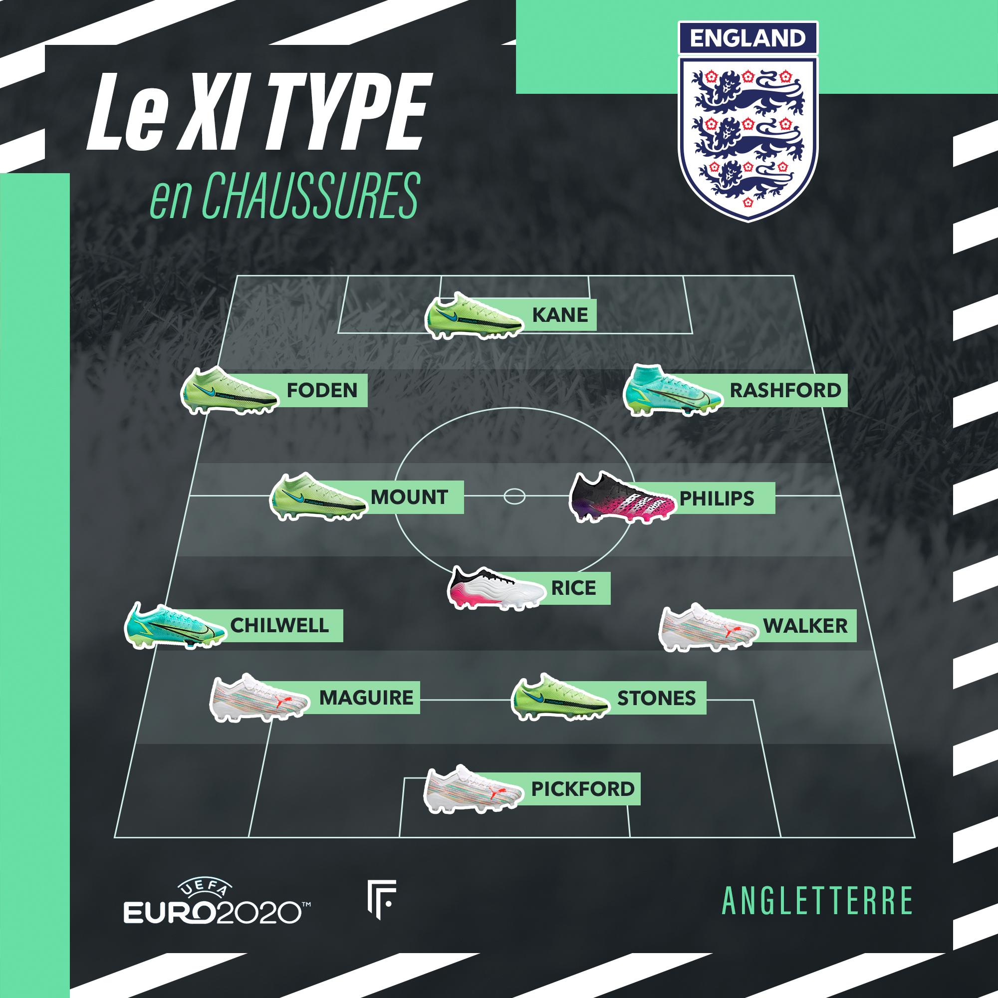 Équipe type Angleterre Euro 2020